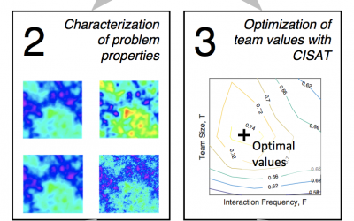 Validating a Tool for Predicting Problem-Specific Optimized Team Characteristics