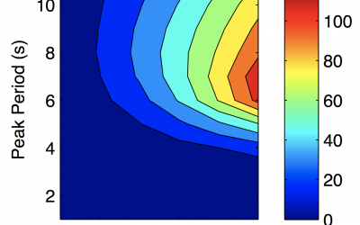 Development and Verification of a Wave Energy Converter Simulation Tool