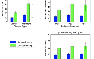 Quantitative Comparison of High- and Low-Performing Teams in a Design Task Subject to Drastic Changes