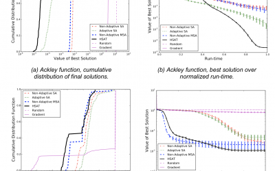 Heterogeneous Simulated Annealing Teams: An Optimizing Search Algorithm Inspired by Engineering Design Teams